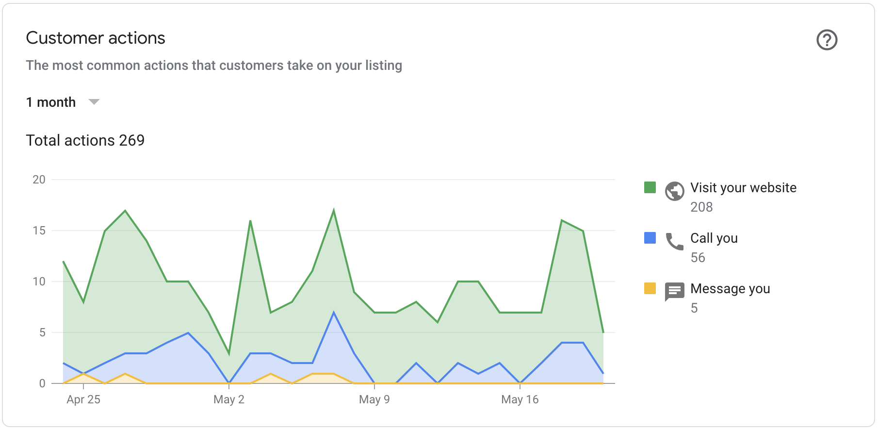 Local SEO results for google my business